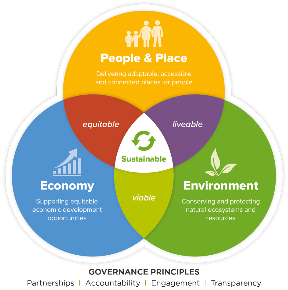 Sustainability-Diagram-Text637069674591162222